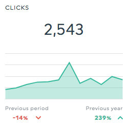 clicks ppc report
