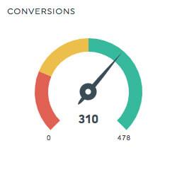 sem report conversions