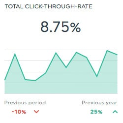 total click through rate adform dashboard