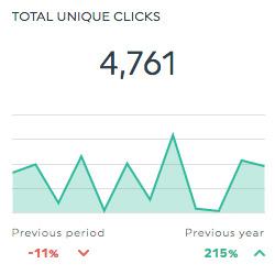total unique clicks adform dashboard