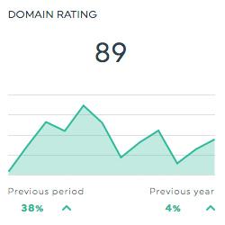 Ahrefs Dashboard Domain Rating