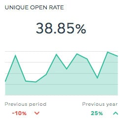 unique open rate campaign monitor dashboards