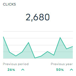 clicks clickmeter dashboards