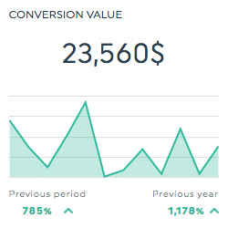 conversion value clickmeter dashboard