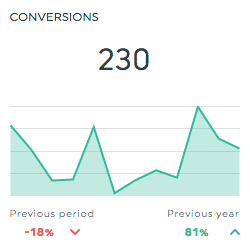 conversions clickmeter dashboard