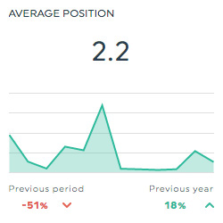 average position doubleclick search dashboard