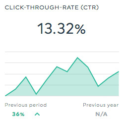 ctr doubleclick search dashboard