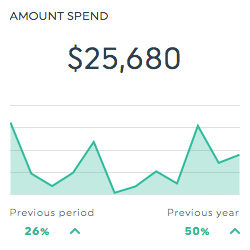amount spent facebook business manager dashboard