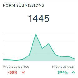 form submissions formstack report