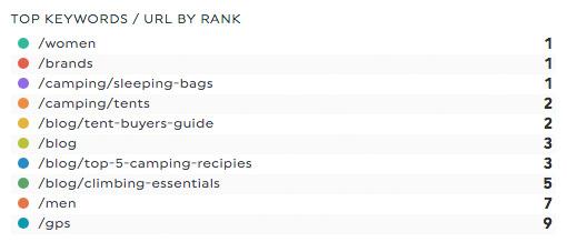 top keywords url ginzametrics reports