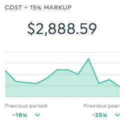 cost google adwords dashboard