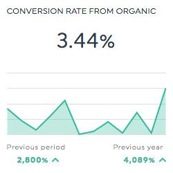conversion rate google analytics dashboards