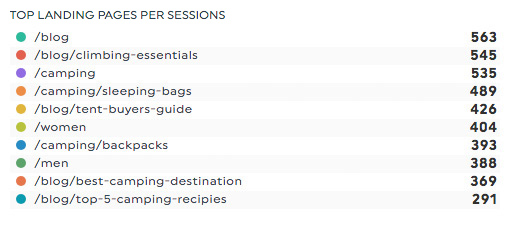 top landing pages by sessions google analytics dashboards
