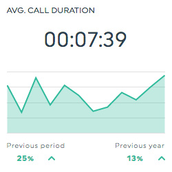avg call duration keymetric dashboard