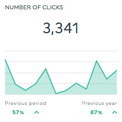 clicks linkedin pages dashboard