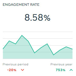 engagement rate linkedin pages dashboard