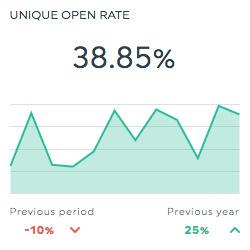 unique open rate mailchimp dashboard