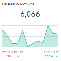 Referring Domains majestic seo dashboard