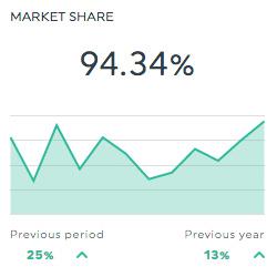 market share searchmetrics dashboard