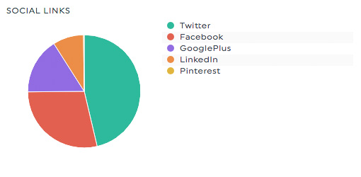 social links searchmetrics dashboard