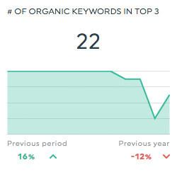organic keywords top 3 semrush dashboards