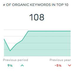 organic keywords top 10 semrush dashboards