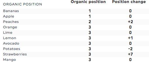 organic positions google top 3 semrush dashboards