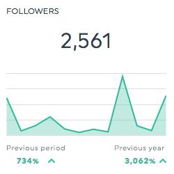 followers twitter dashboards