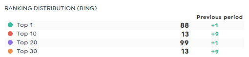 ranking distribution bing webceo report