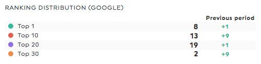 ranking distribution google webceo report
