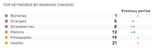 top keywords by ranking yahoo webceo report