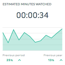 estimated minutes watched youtube dashboard