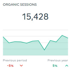 organic sessions seo report