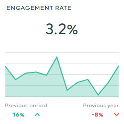 social media engagement rate report template