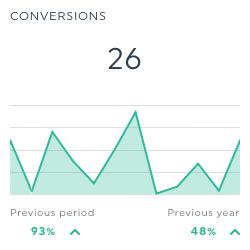 conversions linkedin ads dashboard