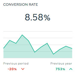 conversion rate bing ads dashboard