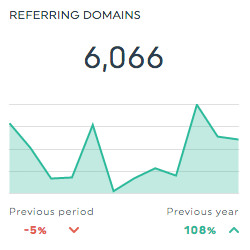 Ahrefs Referring Domains Dashboard