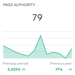 page authority moz dashboards