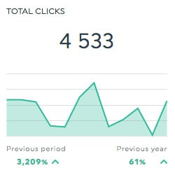 clicks perfect audience dashboard