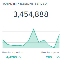 impressions perfect audience dashboard
