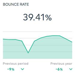 Bounce Rate SEO dashboard
