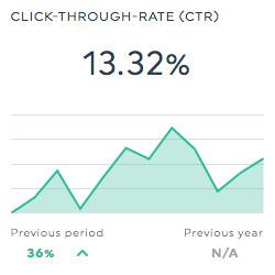 Click Trough Rate (CTR) SEO dashboard