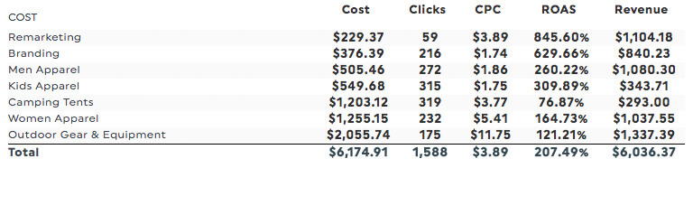 AdWords Campaign Performance