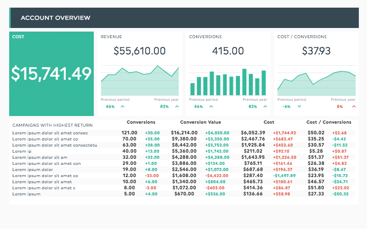 AdWords Report Template