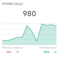GMB Phone calls