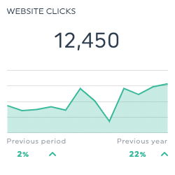 GMB website clicks