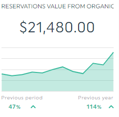 Reservation value from organic
