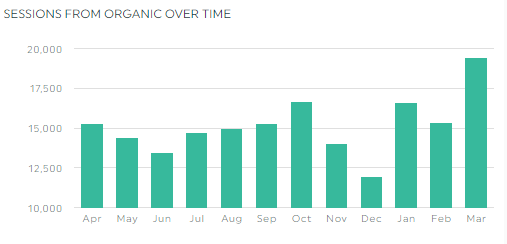 Sessions from organic over time