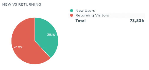 New users vs. returning users